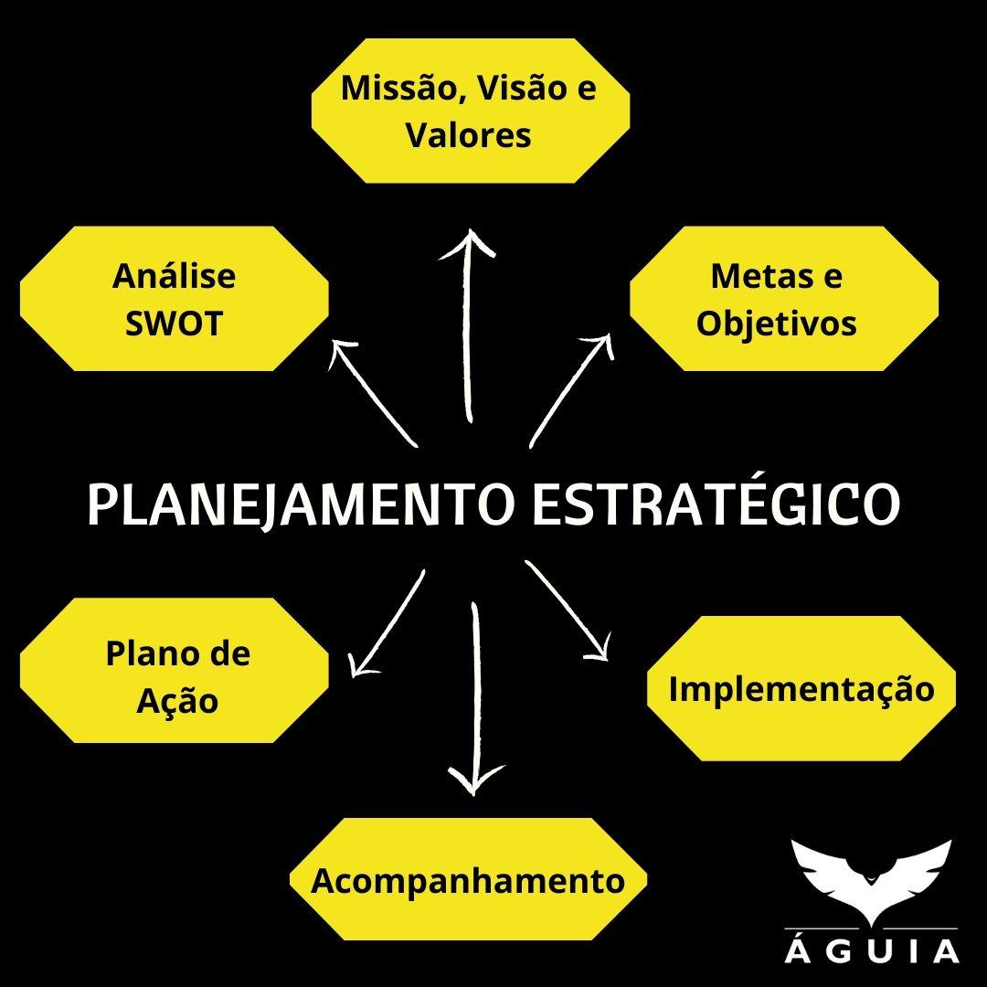 Você sabe como funciona o Planejamento Estratégico da Águia?